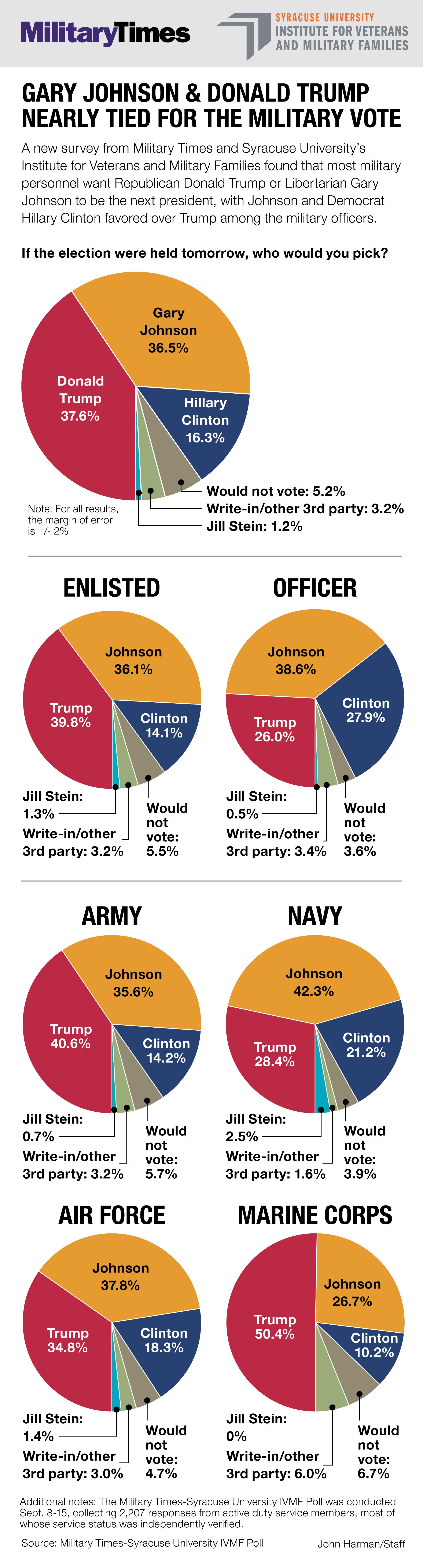 Poll Behind Johnson Trump And Tied Way Military com Clinton Us 9news